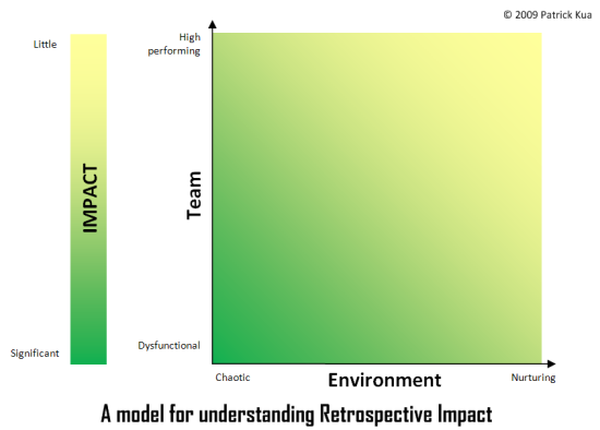 A model for understanding Retrospective Impact