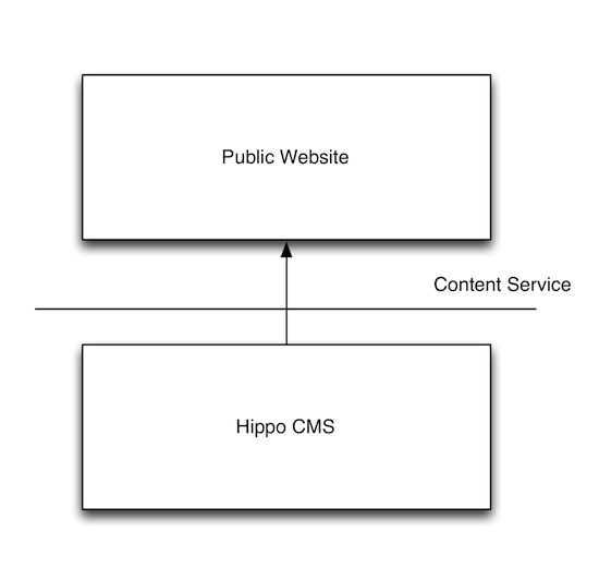 ContentService