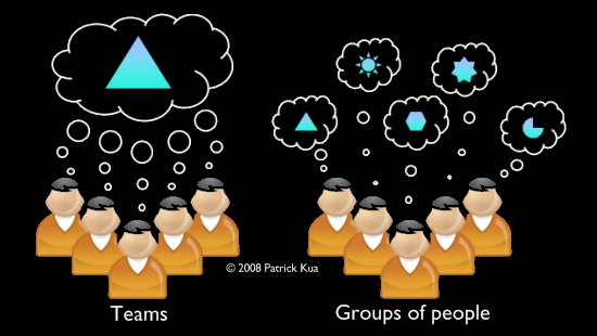 Teams and Groups of people