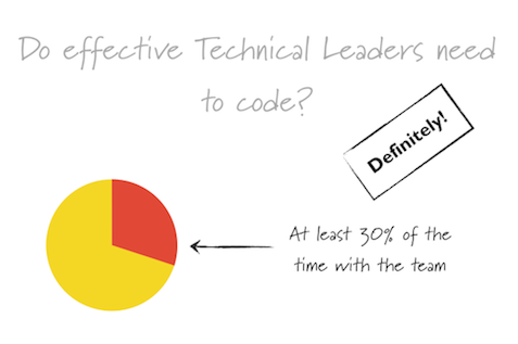 Effective Tech Leads Code