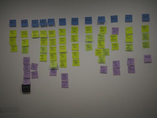 Personal Retrospective Activity: Timeline