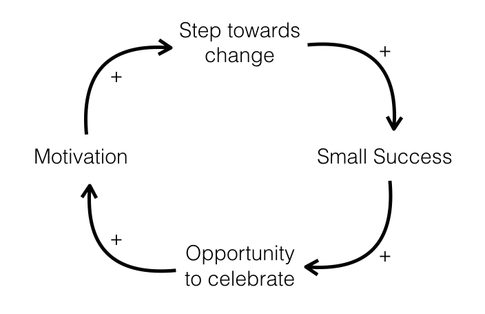 Cycle of celebration improving motivation